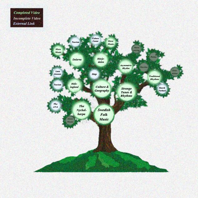 Interactive Topic Tree